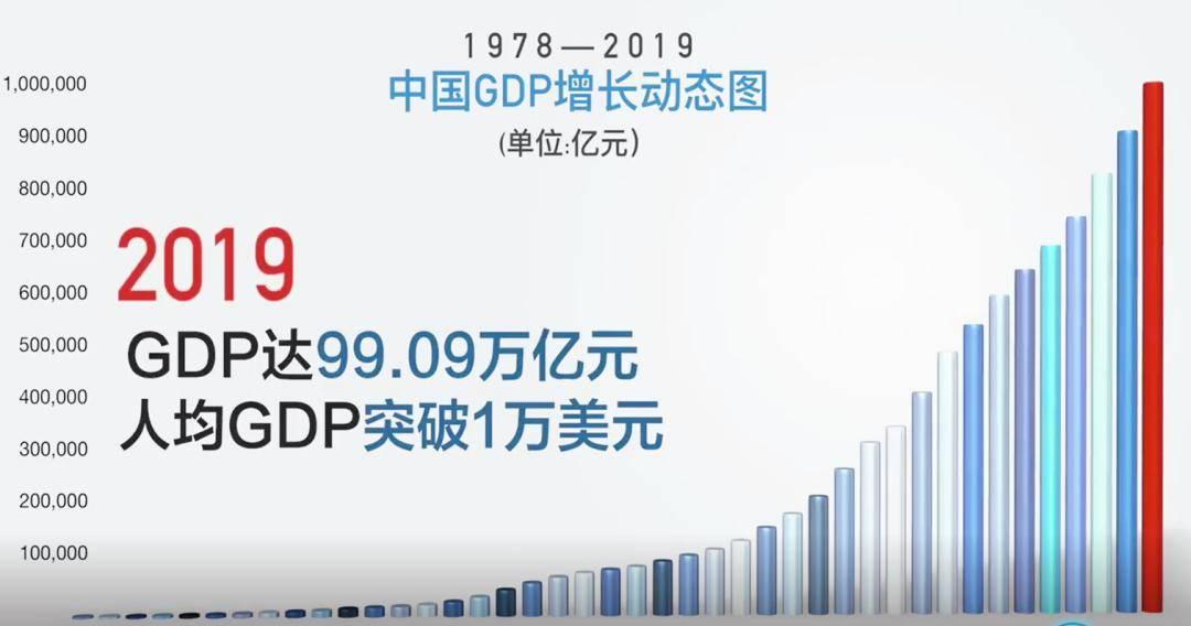 经过40多年的发展 我国经济总量已经稳居