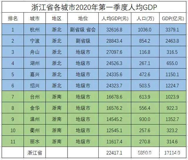 2020浙江各区gdp_浙江大学