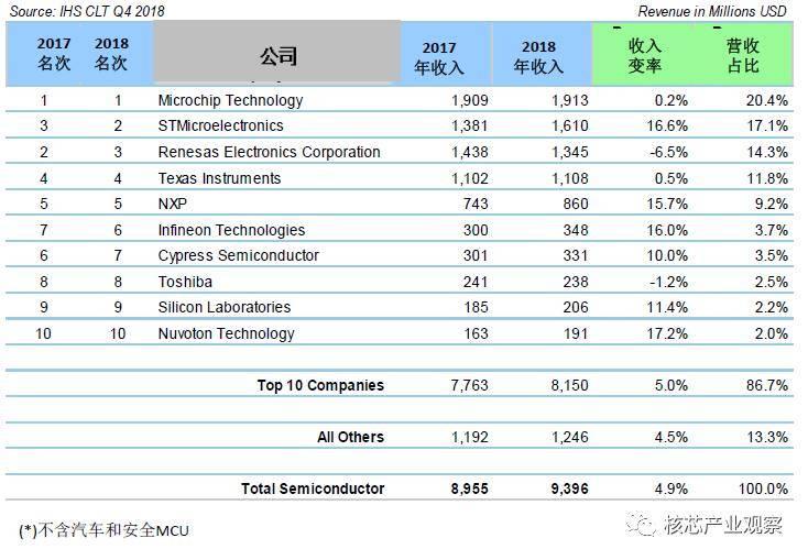 国外芯片技术交流-从2019年报看国产MCUrisc-v单片机中文社区(2)