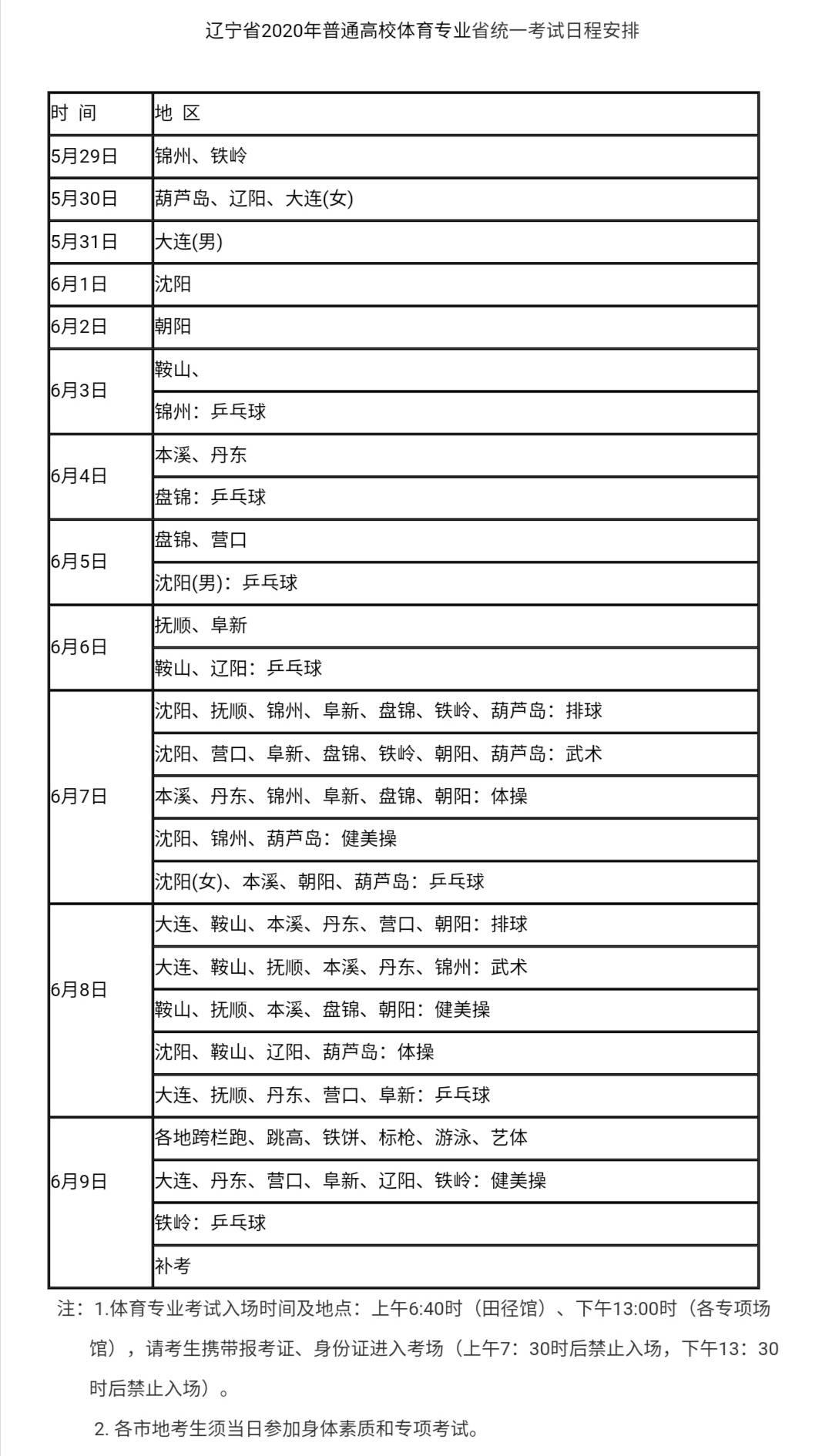 辽宁2020年高考体育专业统考时间为5月29日至6月9日考生考前14天内不得离开辽宁
