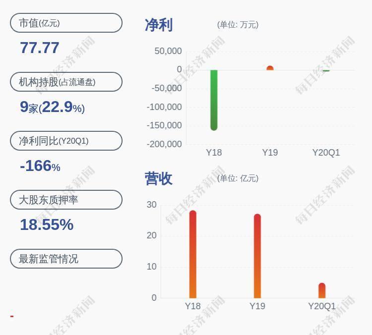 奥飞娱乐:控股股东质押6837万股