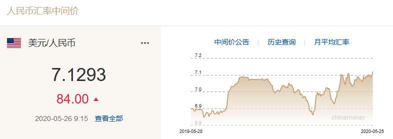 人民币对美元汇率中间价两天下调354个基点