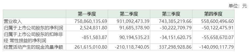 借款四次展期仍欠下15.45亿元 紫光学大巨额债务