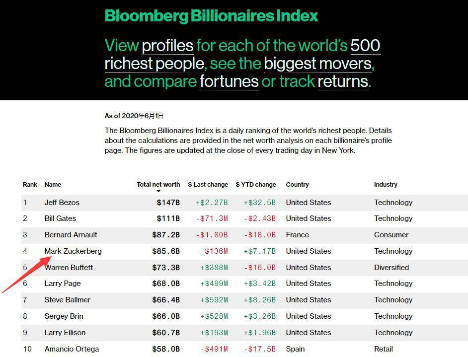 扎克伯格成为美国第三富豪 系新媒体时代之产物?