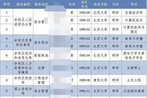 杭州余杭招清北畢業生去街道工作?回應:為前年招聘公示名單