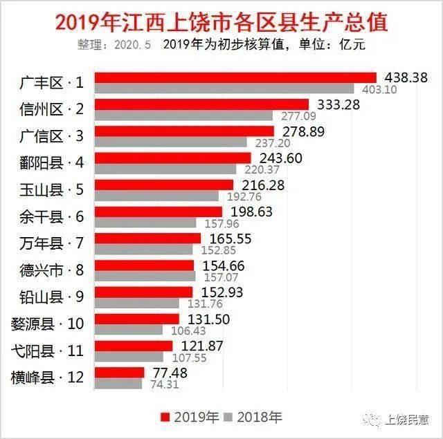 银川各区县gdp对比_2017成都各区县GDP排名出炉 猜猜温江排第几