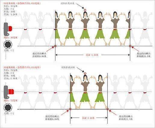 图解光圈 焦距 摄距对景深变化的原理