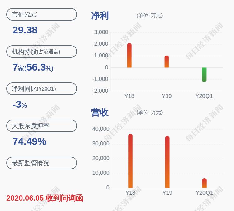 减持!宣亚国际:持股5%以上股东橙色动力计划减持不超过477万股