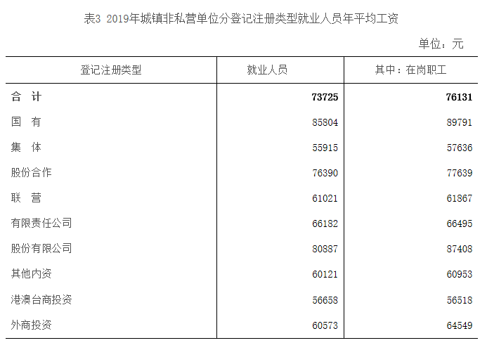 南昌市人均工资_南昌市地图
