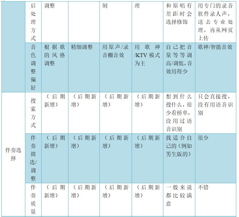 米科测评-ITMI社区-产物分析 | 全民K歌,居然也可以玩排位(20)