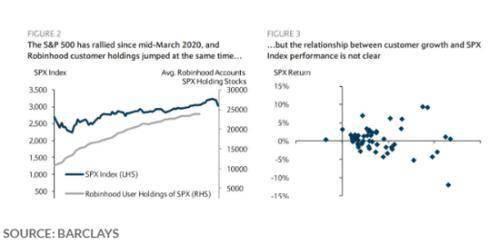 """美国股市""""猖獗的投机""""背后 散户"""