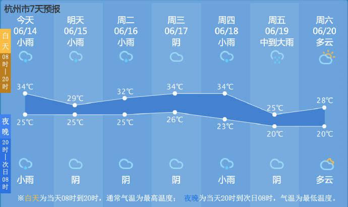 今天下午有雷阵雨,下周温度有所回落