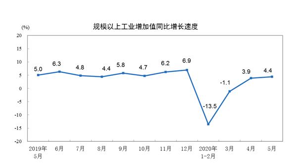 5月经济数据亮点频现,提振内需还