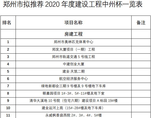 2020年度中州杯(省优质工程)推荐名单公示,28项工程入围
