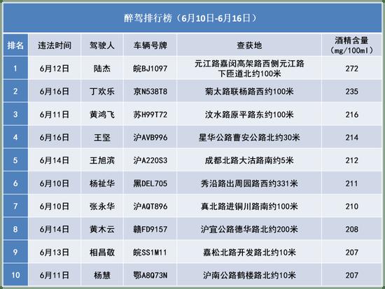 机动车 上海公布最新醉驾、超速名单:最严重者时速146公里