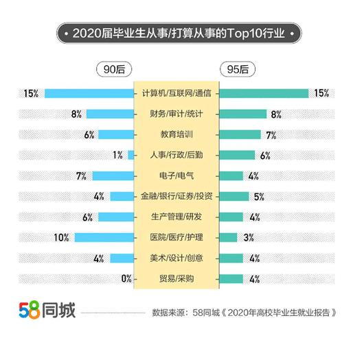 58同城发布2020毕业生就业大数据:IT行业最受毕业生欢迎