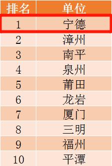 第九季第七期学习开始!看上期成绩排名!