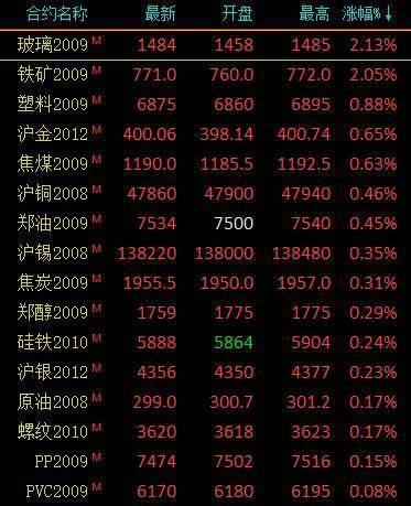 商品期货收盘农产品多数下跌红枣跌超2%、苹果跌超1%