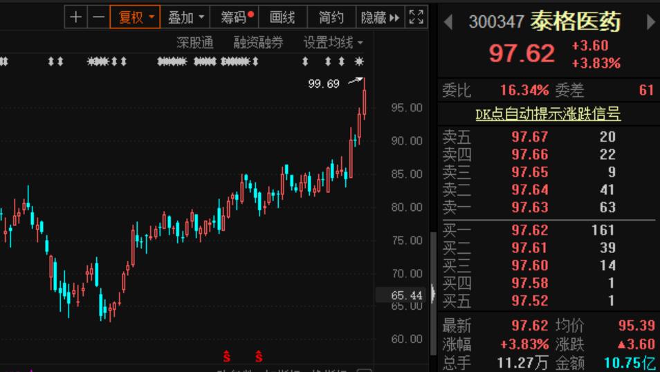 全球掀科技股狂潮,北上资金本周大举买入这些个股!这只增仓幅度达247%