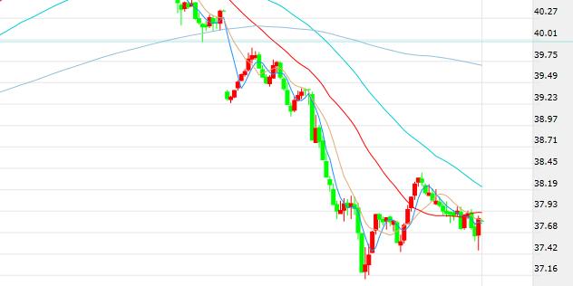 """【原油收盘】""""眼见他起高楼、眼见他楼塌了""""EIA、API原油库存双双超出预期 油价重挫6%自三个半月高点回落"""