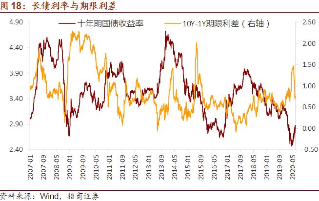 【招商宏观】当前中国仍具备吸引资本流入的相对优势——全球视野看中国资产双周报(2020年第5期)