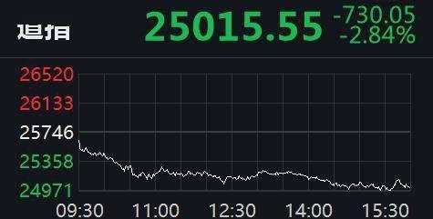 跌幅居前美股大跳水!道指再泻700点 瑞幸咖啡跌54%