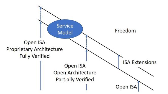 新的商业模式正在出现!RISC-V开源硬件市场动力十足