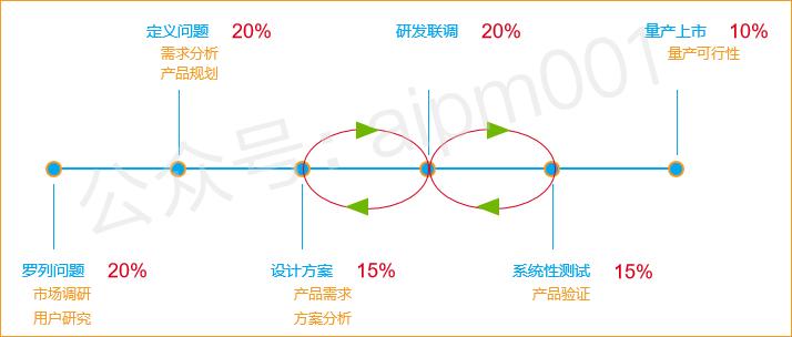 我所有的成功项目,需求洞察艰难(图7)