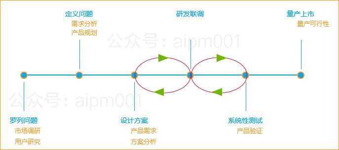 我所有的成功项目,需求洞察艰难(图6)