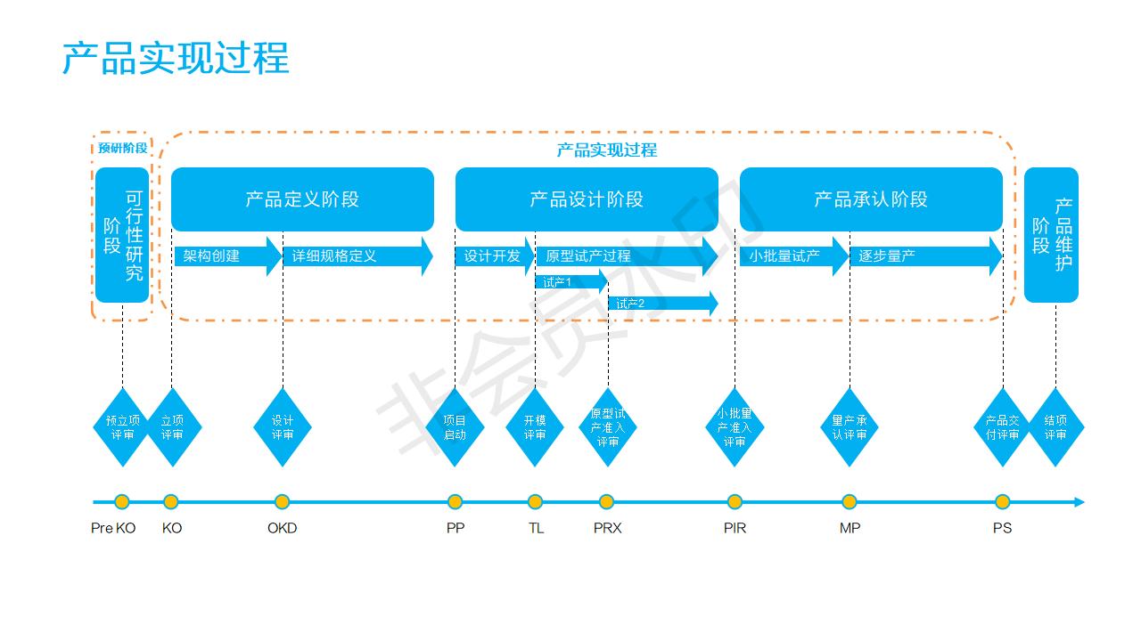 我所有的成功项目,需求洞察艰难(图3)
