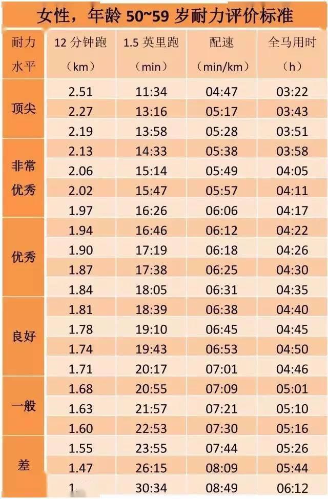 姚明当年跑3200米配速408,12分钟经典跑步测试,你处在什么水平? 知识百科 第23张