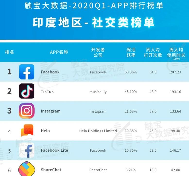 直接封杀59个中国App,印度这是什么骚操作?
