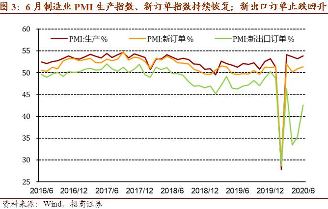 【招商宏观】景气持续、价格加速,但小企业和就业恶化——2020年6月PMI分析