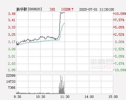 快讯:新华联涨停  报于3.49元