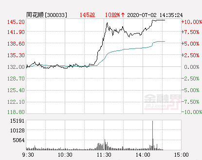 dlp屏快讯:同花顺涨停  报于145.2元