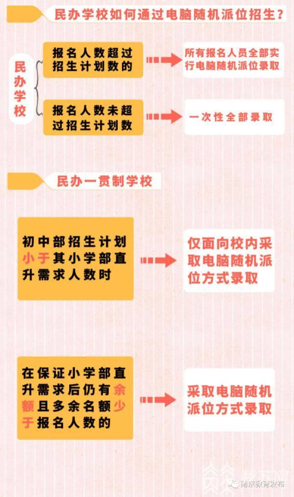 南京各区公布义务教育阶段民办校和热点公办校电脑随机派位计划