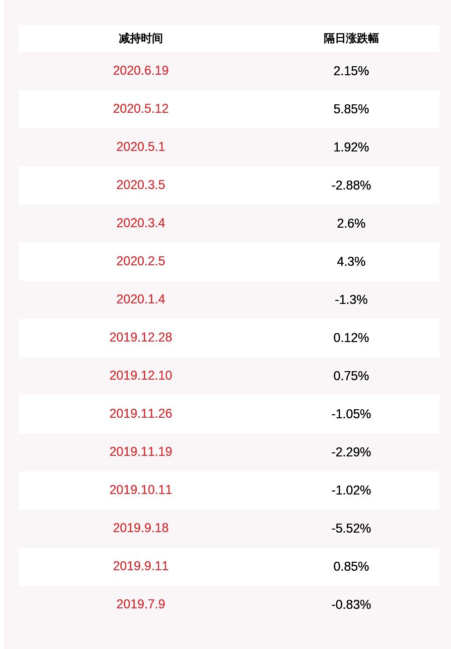 汇金股份:董事王冬凯拟减持不超过约34万股