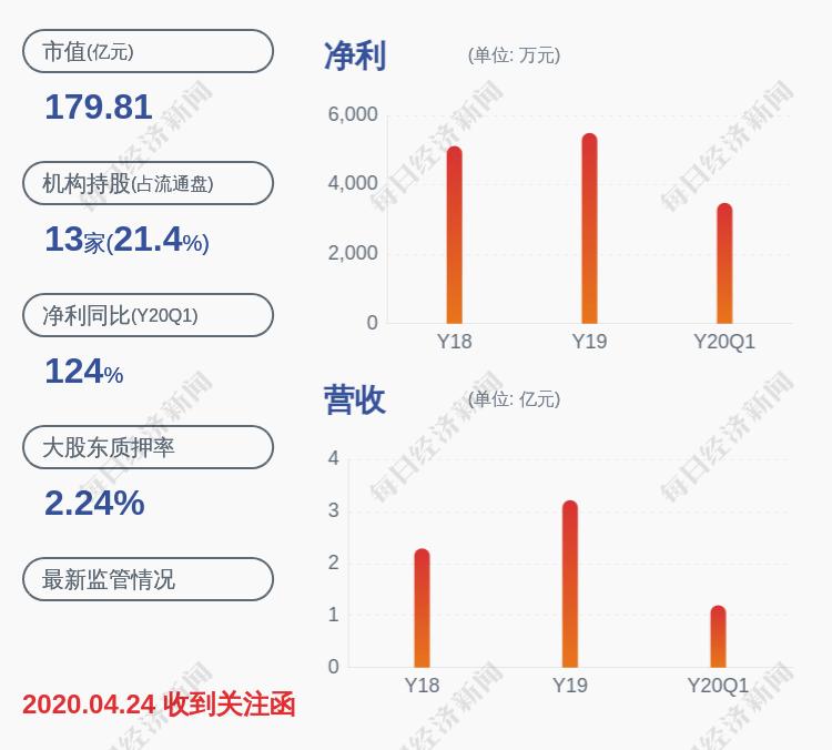 南大光电:股东沈洁质押约110万股