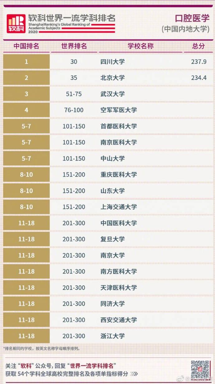 四川大学华西口腔医学荣获2020软科世界一流学科排名中国内地大学第一
