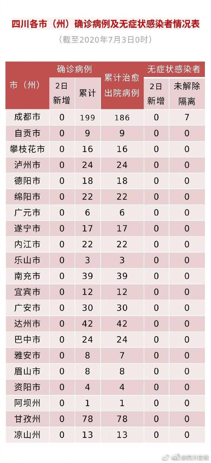 四川昨日无新增确诊病例 209人尚在接受医学观察