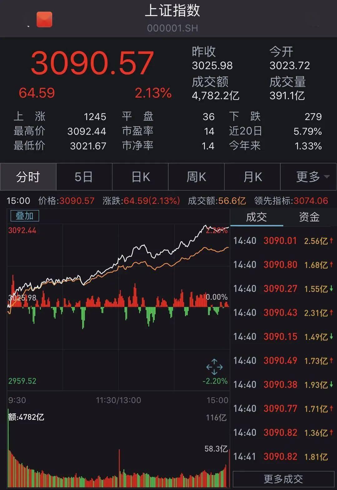 """重上3000点!指数0涨跌,大批基金赚了100%、200%,甚至700%!为什么""""炒股不如投基金""""?"""