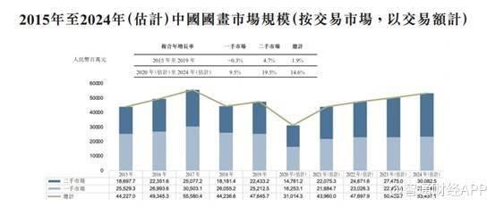 新股前瞻︱净利润年复合增长94%,泰丰文化能否成为古董牛股?