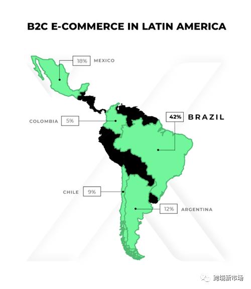 巴西蓝海电商市场,十大平台及热销品类汇总