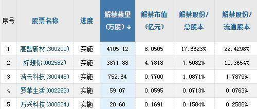 A股头条:港股通北向单日成交额再创高峰,美股集体收跌