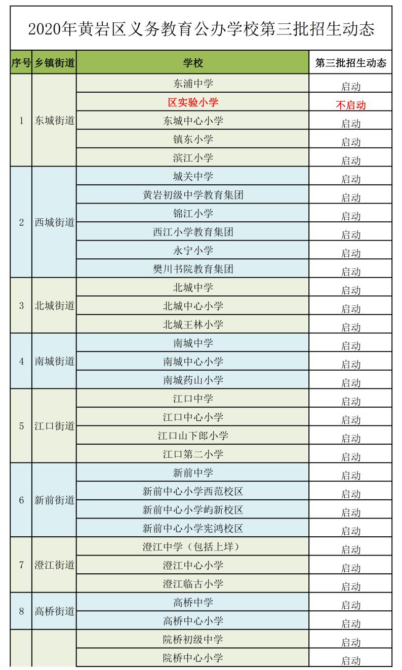 2020年黄岩区义务教育学校招生公告(六)