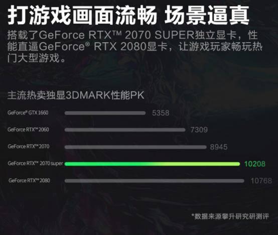赢得帧数:#GeForce®RTX 2070超级显卡让您身临其境