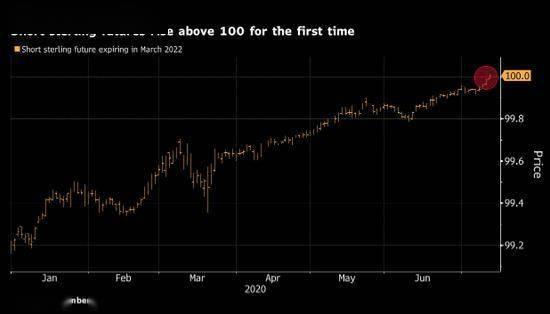 又一个负利率指标闪烁红灯 英国央行降息预期升温_英国新闻_英国中文网