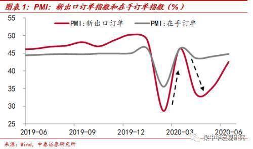 中泰证券宏观:从全球疫情错位的视角看中国出口为何有韧性?