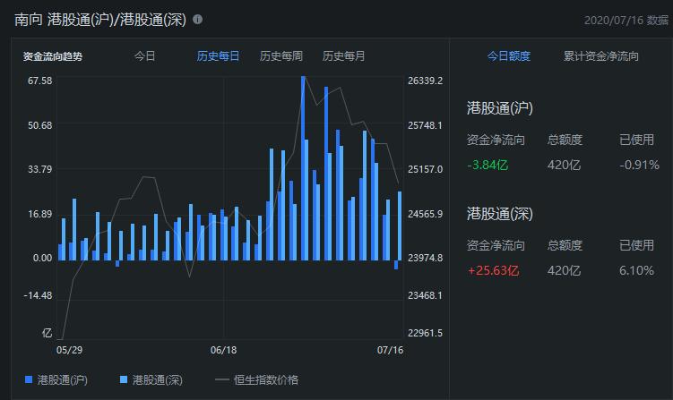 消息:香港股市恒生指数下跌1%,跌破25000点。科技股整体下跌