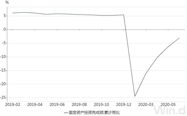 上半年内需加速回暖:固投降幅比一季度收窄13个百分点,这一行业投资增长超30%